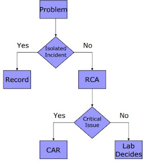 Flow Chart Root Cause Analysis