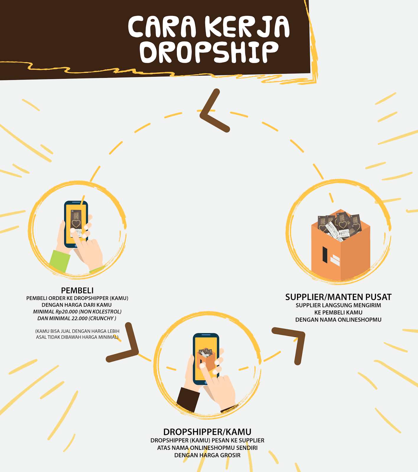 cara kerja dropship brownies manten