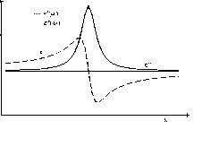 Dielectric Dispersion In Potentized Drugs Indicates