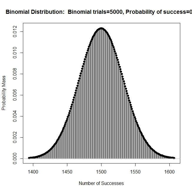advanced graphs using excel plotting continous distributions beta gamma chi square t etc. Black Bedroom Furniture Sets. Home Design Ideas