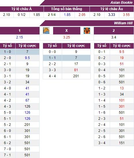 Nhận định, soi kèo nhà cái Sociedad vs Villarreal