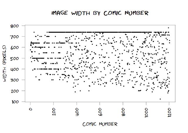 scatterplot of width of xkcd comics