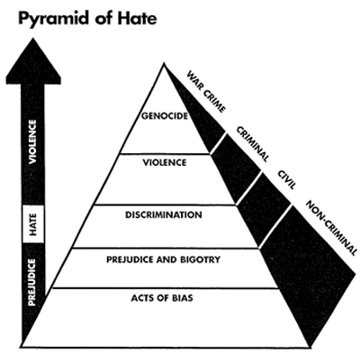 adl org education courttv pyramid_ of_hate pdf