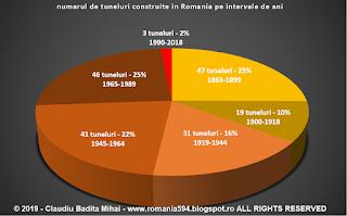 numarul de tuneluri de cale ferata din Romania