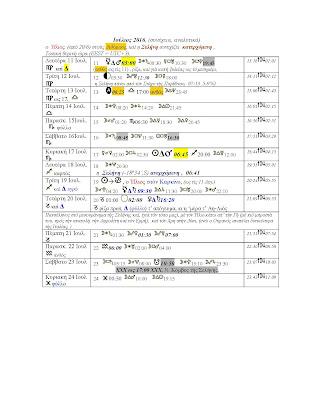 Βιοδυναμικό ημερολόγιο Ιουλίου 2006