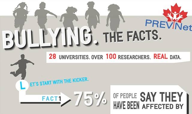 Image: Bullying: The Facts #infographic