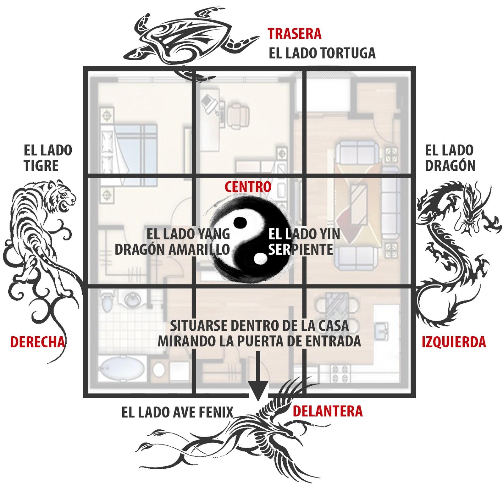 El blog de yuan como aplicar el feng shui a una vivienda - Orientacion casa feng shui ...