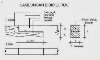 TIPE BENTUK MODEL SAMBUNGAN KAYU