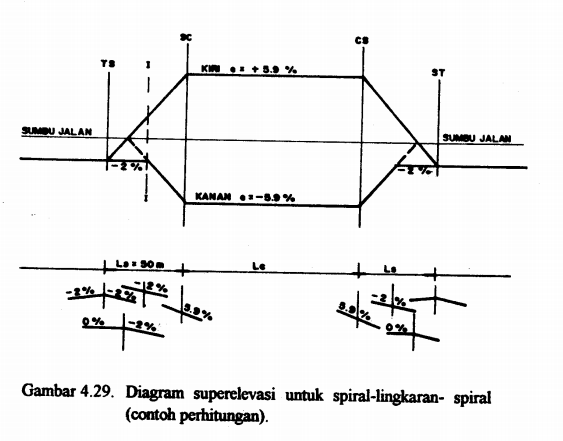 Cara membuat manual Diagram Super elevasi Tikungan SCS, FC
