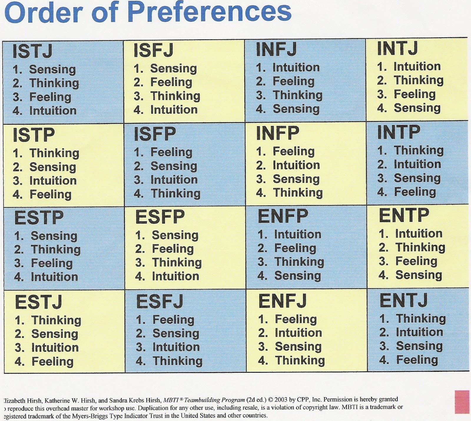 The concept and function of myers briggs type indicator mbti