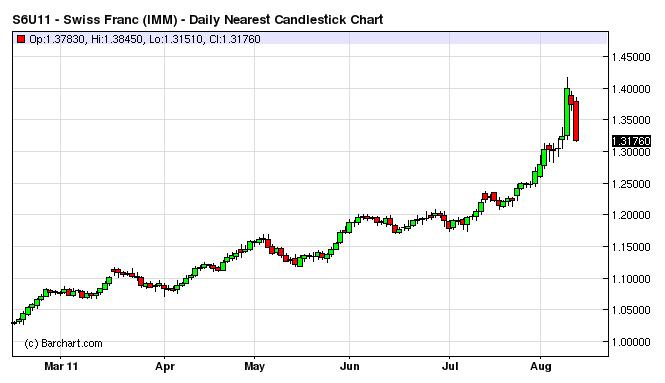 Swiss Franc Daily Chart Vs Us Dollar