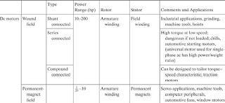 pengertian ac dan dc,perbedaan arus searah dan arus bolak balik,sumber tegangan ac dan dc,perbedaan listrik ac dc,beda ac dc,perbedaan arus ac dan dc pada motor,