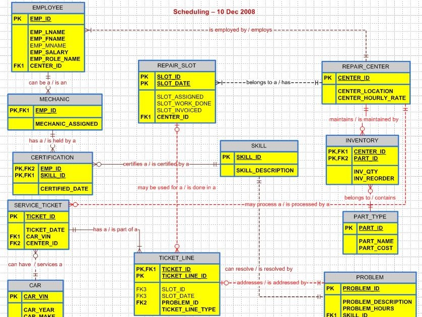 Example ER Diagram Of Inventory Management System Download ...
