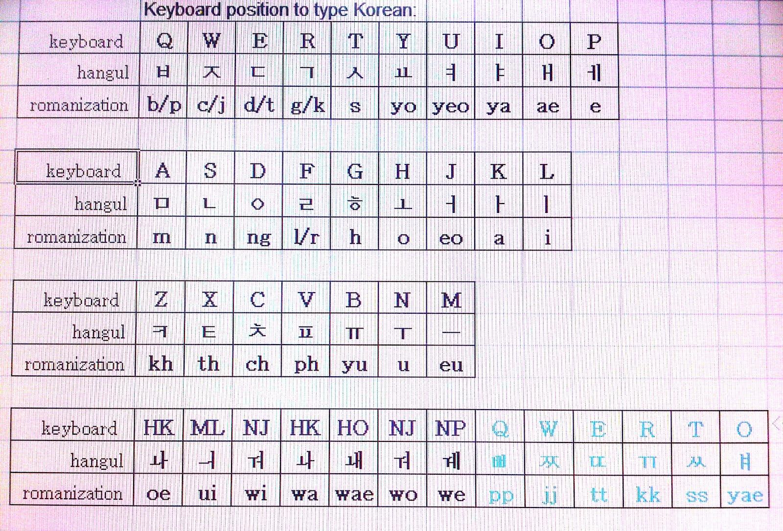 Contoh lengkap koleksi huruf korea dalam fitur abjad yang