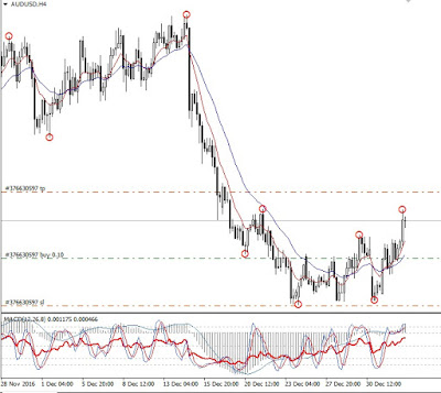 arah trend; pergerakan harga; trading forex; tenikal;