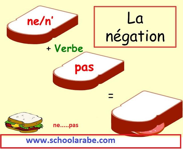 أدوات النفي الأكثر استعمالا في اللغة الفرنسية