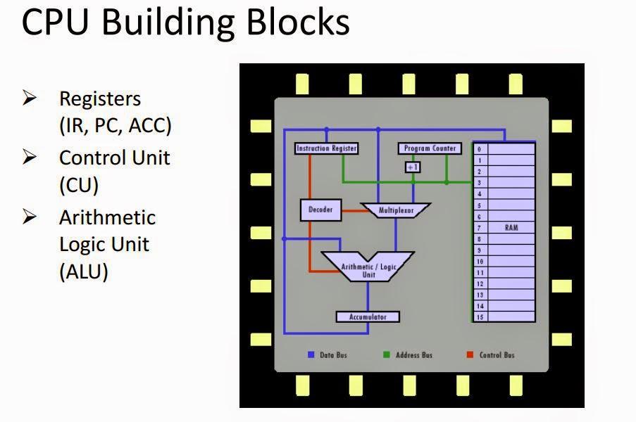 Agung febnika diagram blok cpu diagram blok komputer ccuart Images