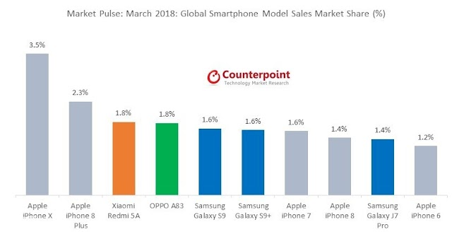 iPhone X Remains The Best-Selling Smartphone In March 2018, Says Counterpoint Research