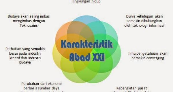 Karakteristik dan Kompleksitas Pendidikan Abad XXI