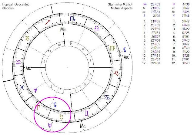 lilith en Escorpio, lilith en las Casas Astrológicas, la Luna Negra y Lilith, Urano y los accidentes aéreos, Urano en las Casas Astrológicas, Los sonidos Rectores, los Sonidos primales