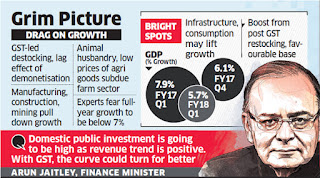 Spotlight : GDP growth hits three-year low of 5.7% in Q1