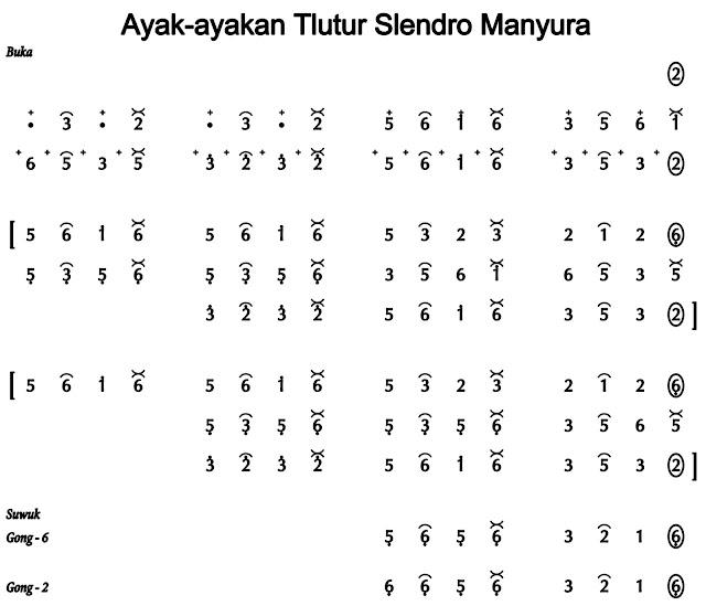 Not angka Ayak Tlutur Slendro Manyura