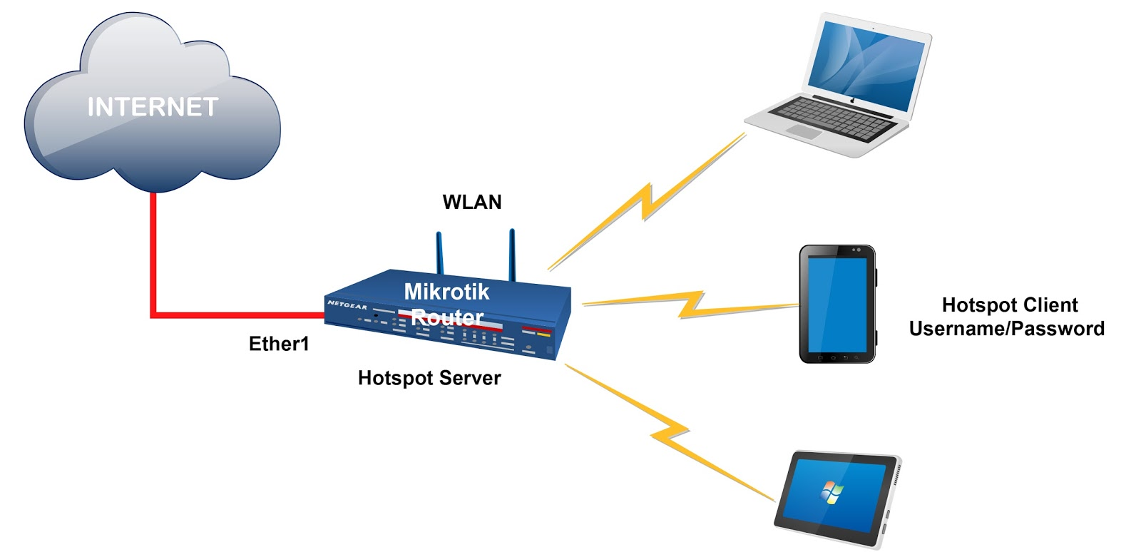 Hotspot Wireless Network Diagram Wiring Library Lan Ss 8mikrotik Server Configuration Basic Simple