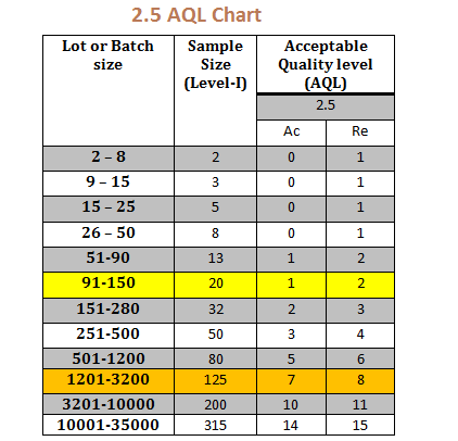 Please note sample size for  specific lot may vary depending on the sampling plan read this post different also what does aql mean in inspection online clothing study rh onlineclothingstudy