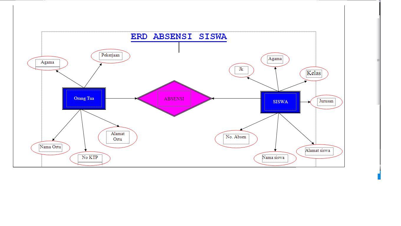 Komputer: Mengenal ERD ( Entities Relationship Diagram )