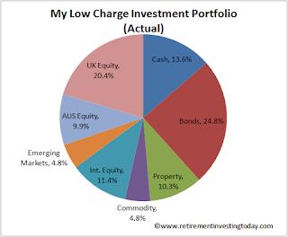 RIT Asset Allocations