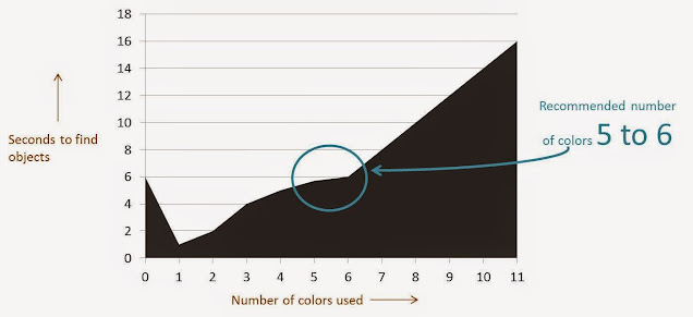Number of colours in mobile app design