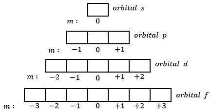 MARETONG: Cara Menentukan Bilangan Kuantum