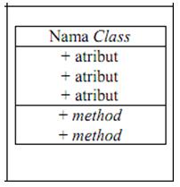 Lyncs mengulik use case dan class diagram instagram sebuah class digambarkan sebagai sebuah kotak yang terbagi atas 3 bagian bagian atas adalah bagian nama dari class bagian tengah mendefinisikan ccuart Choice Image