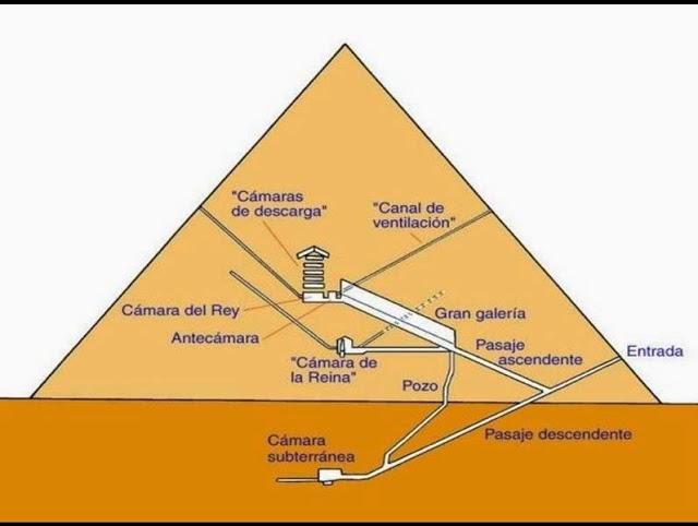 Historia del arte temas im genes y comentario arte for Interior de una piramide