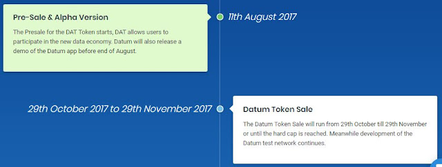 Datum ICO, Marketplace dan penyimpanan data terdesentralisasi