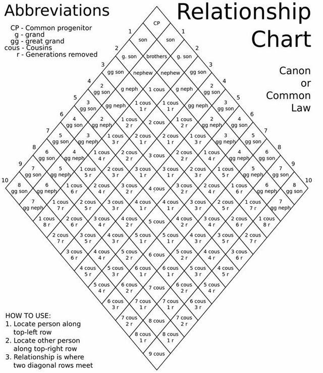 Free Relationship Charts - Canon or Common Law  More ~ Teach Me - family relation tree