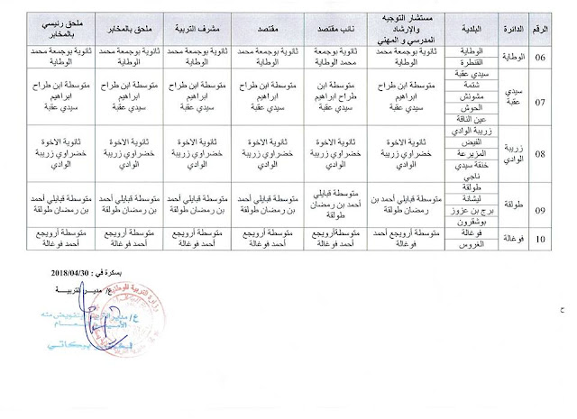 مراكز ايداع ملفات مسابقة اسلاك الادارة 2018 بولاية بسكرة