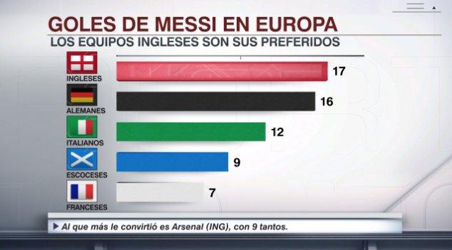 Equipos más goleados por Messi en Europa