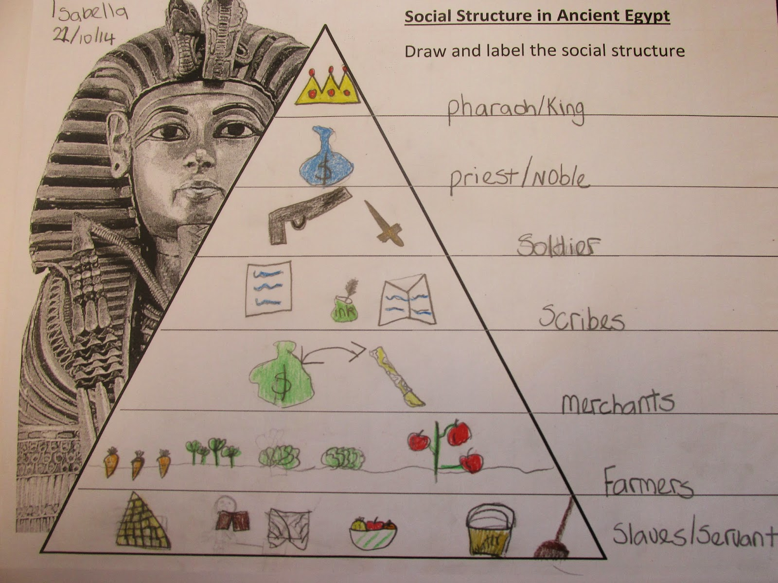 Team Tipuranga Social Structure In Ancient Egypt