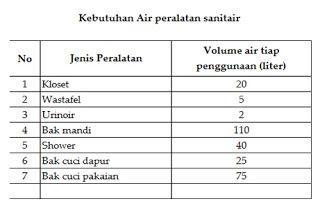 Tabel 6 Kebutuhan air perlatan sanitair