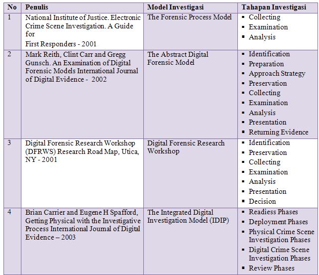 model investigasi pada paper quot systematic digital forensic