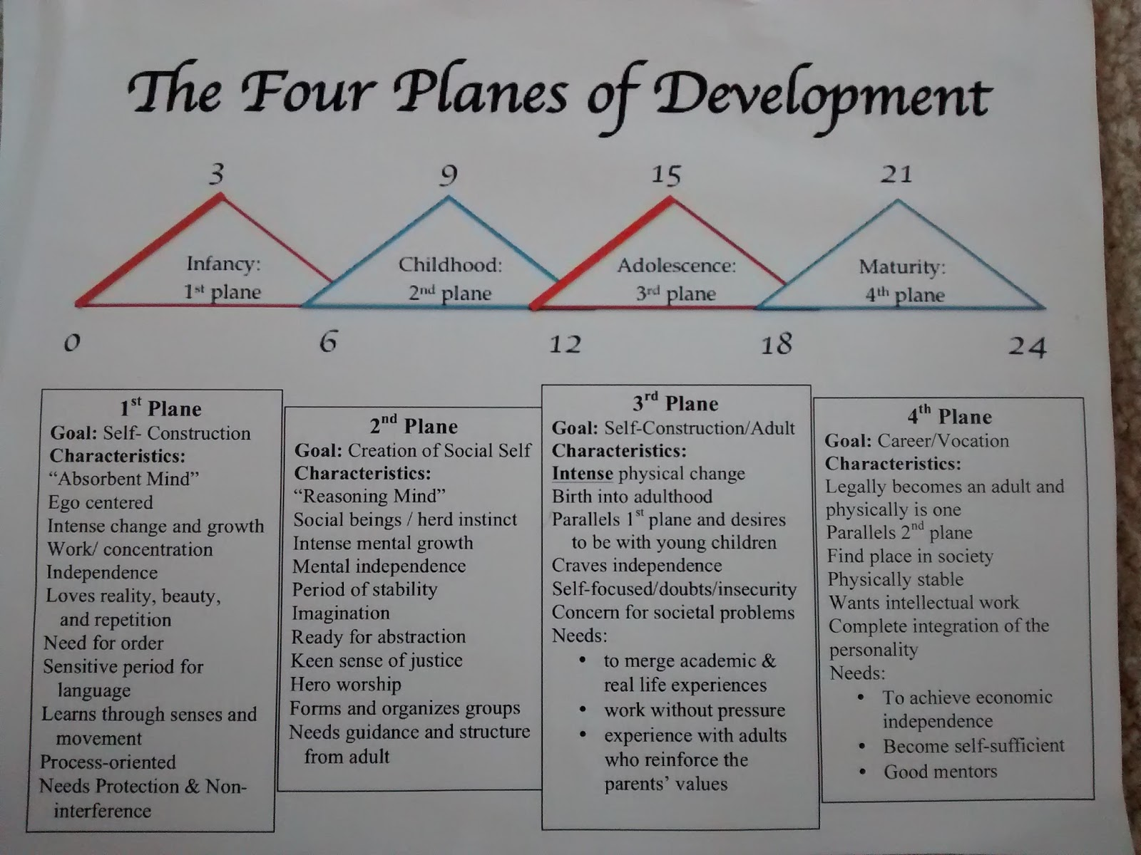Planes of development