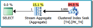 Inefficient single-partition plan