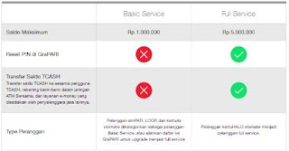 Tcash Full dan Basic