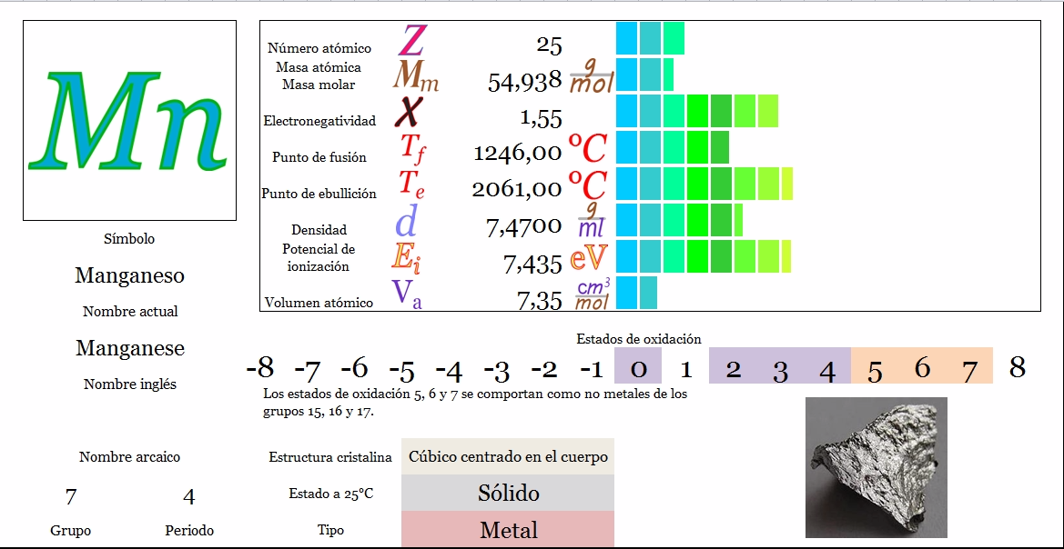 Ciencias de joseleg propiedades peridicas del manganeso tabla peridica principal siguiente urtaz Images