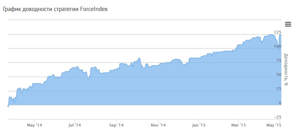 График доходности ForceIndex