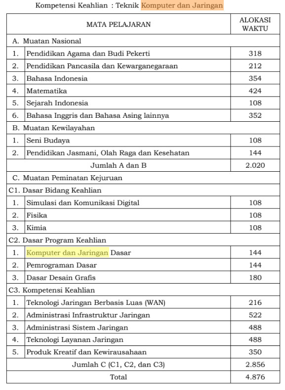 Struktur Kurikulum SMK TKJ Kurikulum 2013 Revisi 2017
