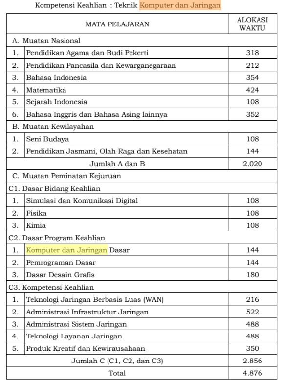 Perangkat Pembelajaran Tkj Kurikulum 2013 Revisi 2017 Berkas Sekolah