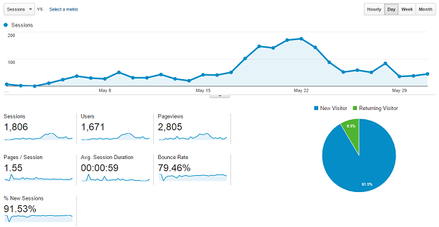 May Google Analytics
