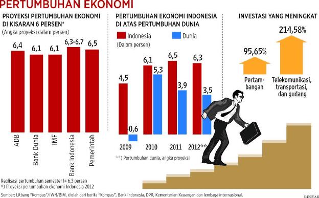 Sistem Ekonomi Indonesia dan Kapitalisme Dunia